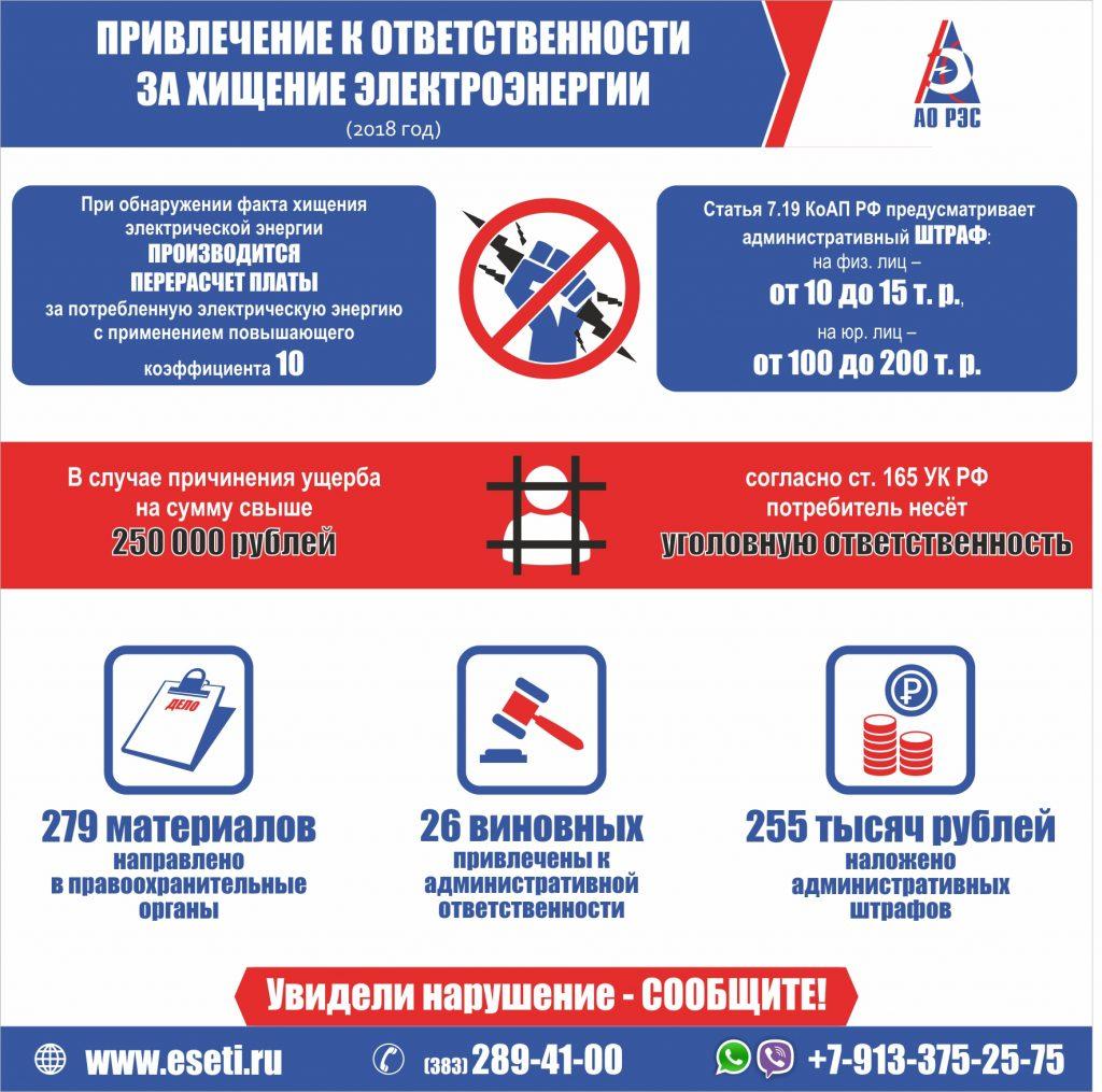По фактам хищения электроэнергии в 2018 году АО «РЭС» направлено 279 заявлений в правоохранительные органы