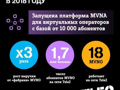 Выручка «фабрики» MVNO Tele2 выросла в 3 раза