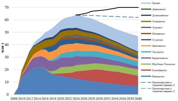 Сибирские ученые прогнозируют снижение добычи нефти в России после 2023 года