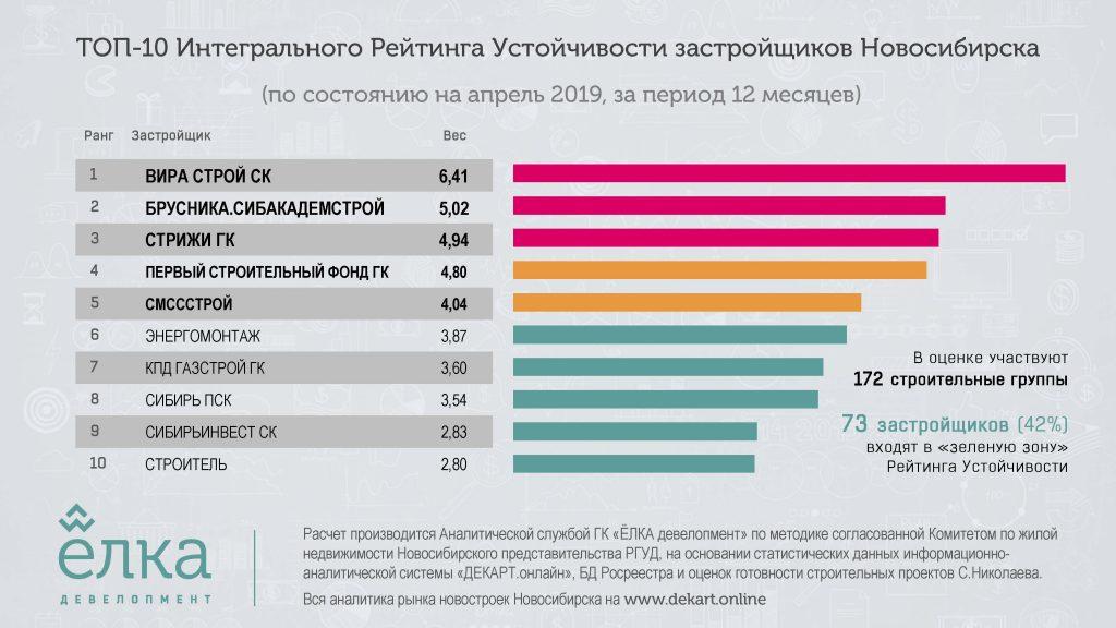 Эксперты обновили рейтинг устойчивости застройщиков Новосибирска