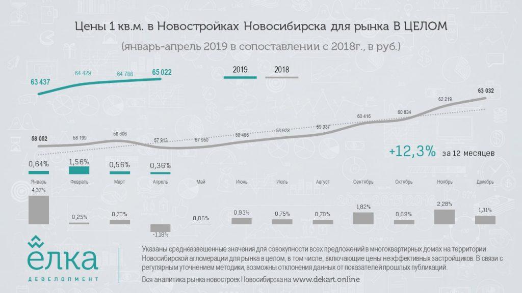 Цены новостроек Новосибирска продолжают плавный предсказуемый рост