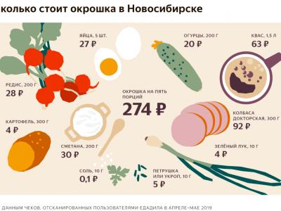 Накануне лета Новосибирску посчитали «индекс окрошки»