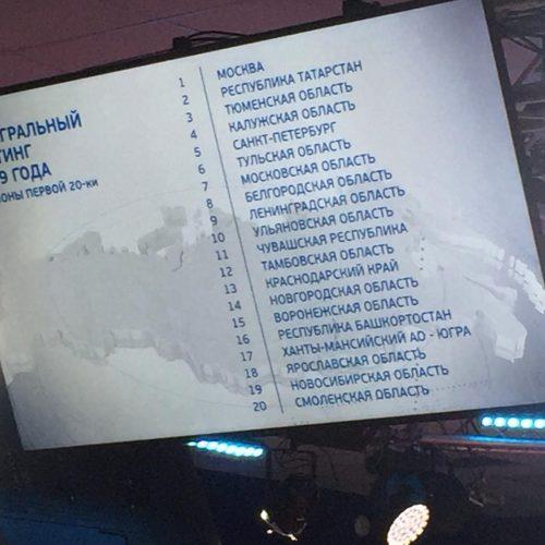 Новосибирская область осталась в топ-20 рейтинга инвестпривлекательности