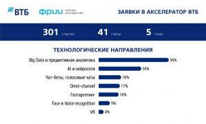 ВТБ запускает 12 пилотных проектов со стартапами