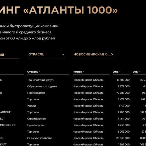 20 новосибирских компаний МСБ вошли в рейтинг «Атланты1000»