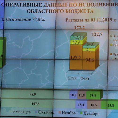 Правительство области должно за ноябрь- декабрь освоить 44 млрд руб