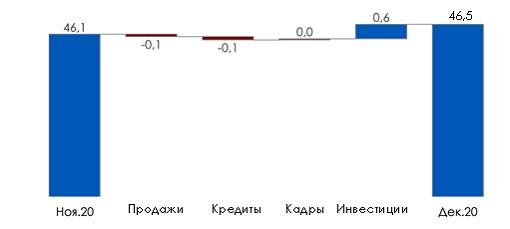 Изменение индекса по компонентам, в п.