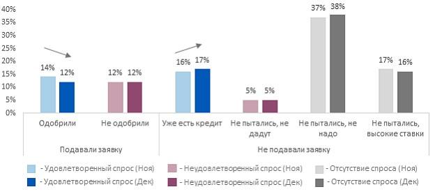 Изменения доступности банковского кредита в компаниях МСБ
