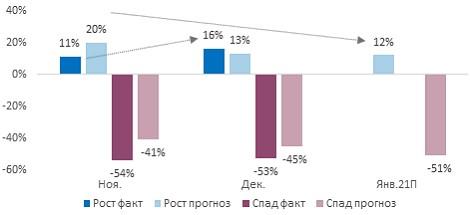 Фактические и ожидаемые изменения выручки в секторе МСБ