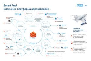 ВТБ и «Газпром нефть» запустили расчеты по блокчейн